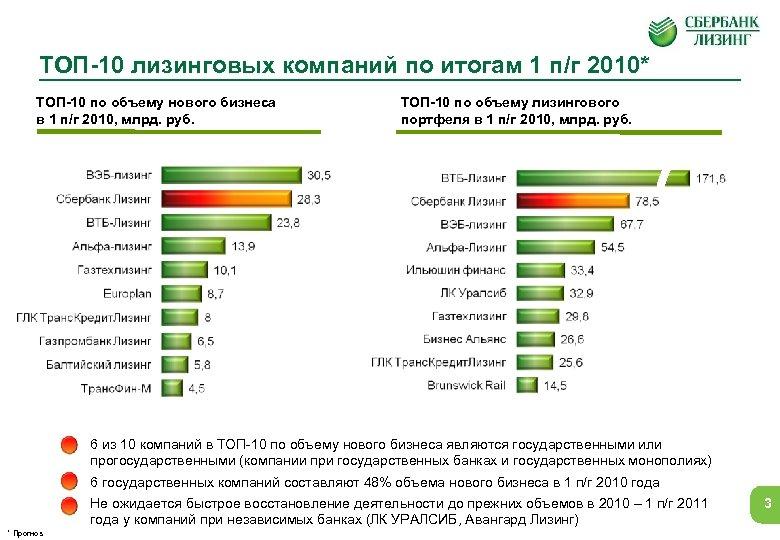 ТОП-10 лизинговых компаний по итогам 1 п/г 2010* ТОП-10 по объему нового бизнеса в