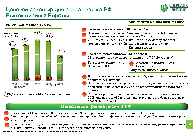 Целевой ориентир для рынка лизинга РФ: Рынок лизинга Европы Характеристика рынка лизинга Европы Рынок