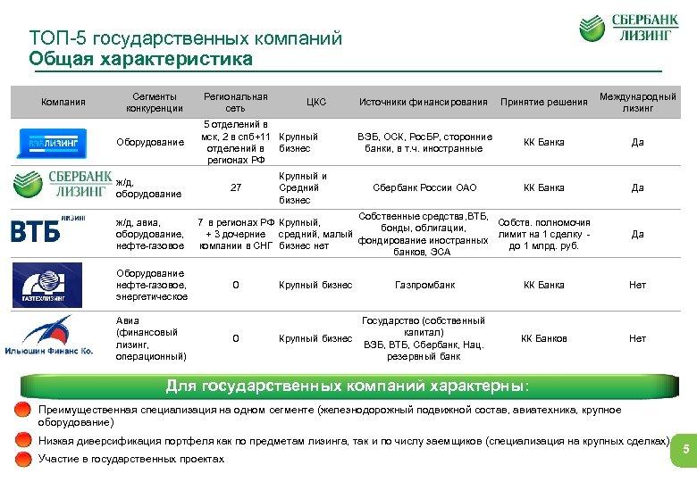 ТОП-5 государственных компаний Общая характеристика Компания Сегменты конкуренции Оборудование Региональная сеть 5 отделений в