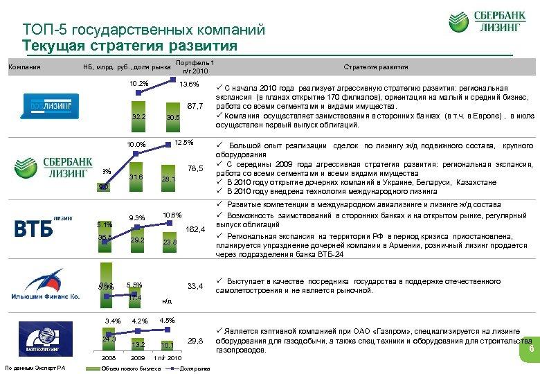 ТОП-5 государственных компаний Текущая стратегия развития Компания Портфель 1 п/г 2010 0. 15 НБ,