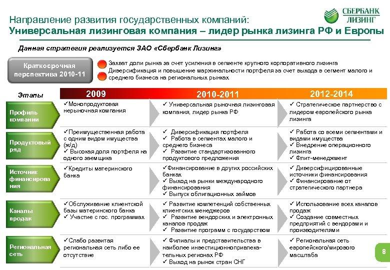 Направление развития государственных компаний: Универсальная лизинговая компания – лидер рынка лизинга РФ и Европы