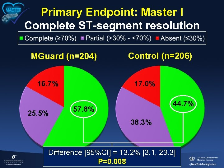Primary Endpoint: Master I Complete ST-segment resolution MGuard (n=204) 16. 7% 25. 5% Control