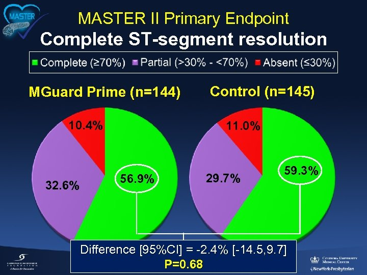 MASTER II Primary Endpoint Complete ST-segment resolution MGuard Prime (n=144) 10. 4% 32. 6%