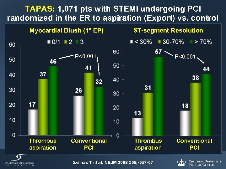 TAPAS: 1, 071 pts with STEMI undergoing PCI randomized in the ER to aspiration