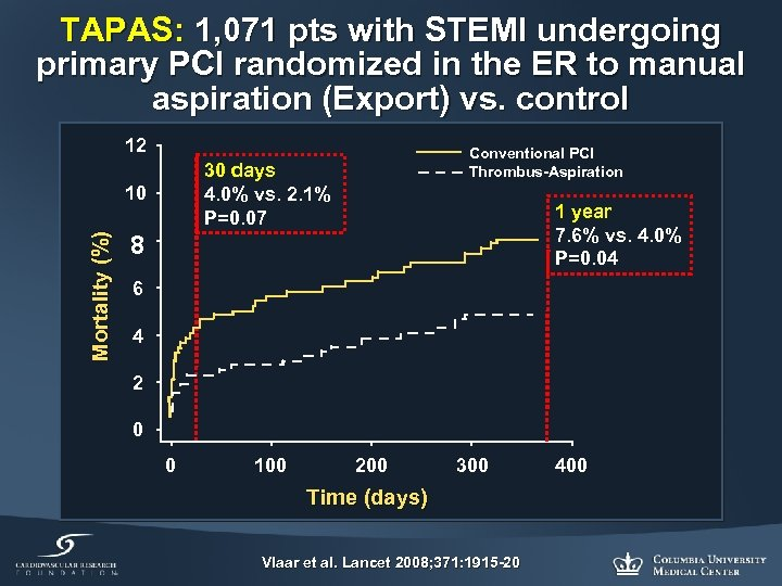 TAPAS: 1, 071 pts with STEMI undergoing primary PCI randomized in the ER to