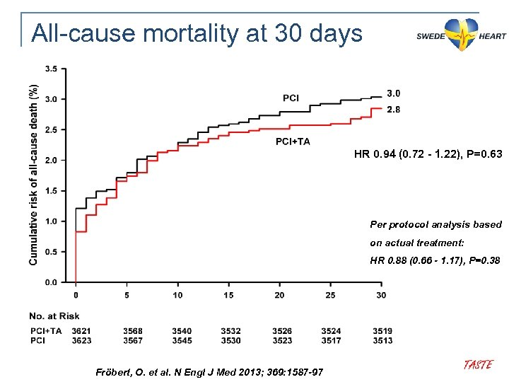 All-cause mortality at 30 days HR 0. 94 (0. 72 - 1. 22), P=0.