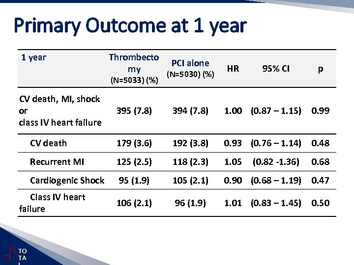 Primary Outcome at 1 year Thrombecto my (N=5033) (%) PCI alone (N=5030) (%) HR