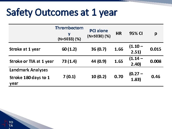 Safety Outcomes at 1 year Thrombectom y (N=5033) (%) PCI alone (N=5030) (%) HR