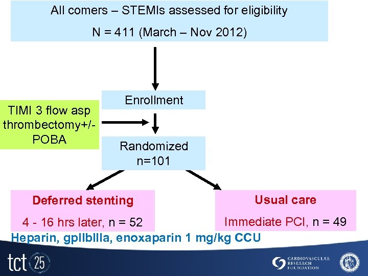 All comers – STEMIs assessed for eligibility N = 411 (March – Nov 2012)