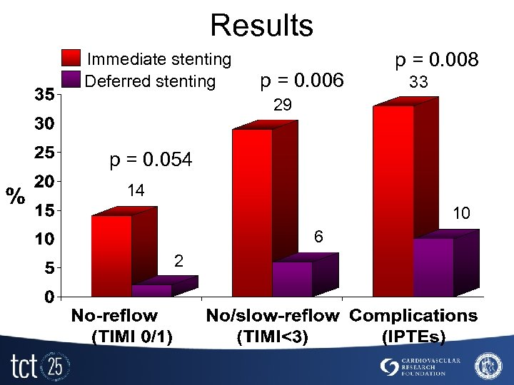 Results Immediate stenting Deferred stenting p = 0. 006 p = 0. 008 33