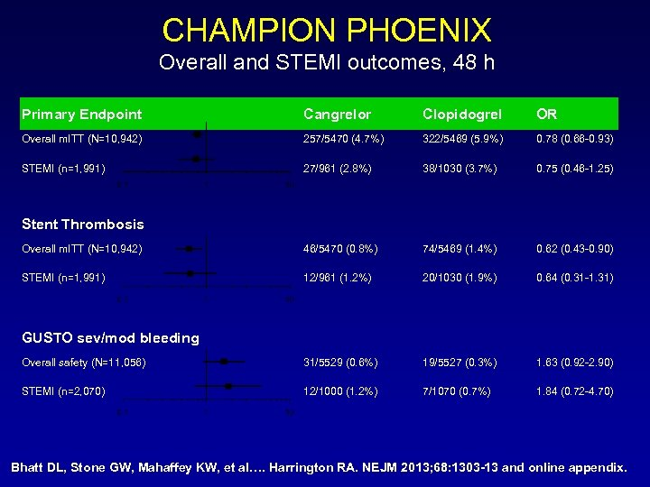 CHAMPION PHOENIX Overall and STEMI outcomes, 48 h Primary Endpoint Cangrelor Clopidogrel OR Overall