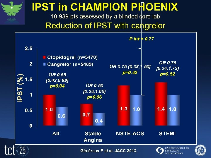 IPST in CHAMPION PHOENIX 10, 939 pts assessed by a blinded core lab Phoenix