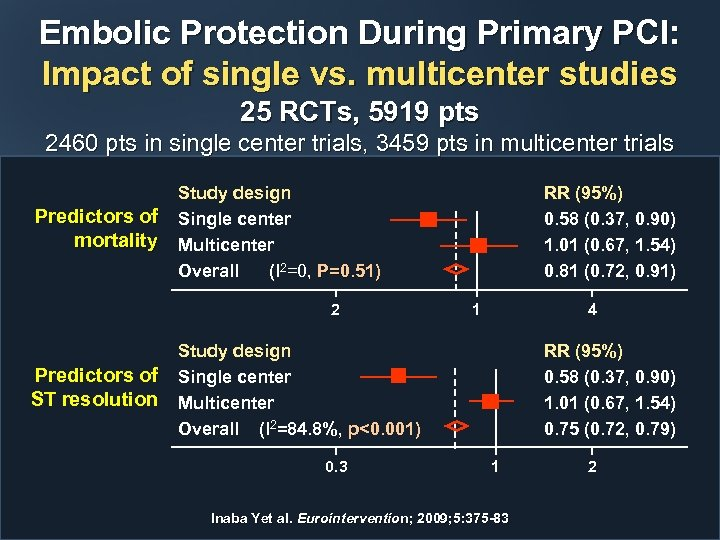 Embolic Protection During Primary PCI: Impact of single vs. multicenter studies 25 RCTs, 5919