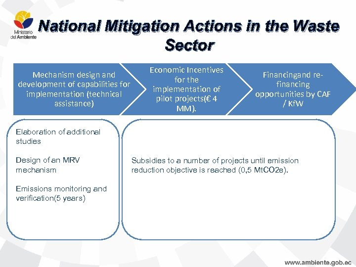 National Mitigation Actions in the Waste Sector Mechanism design and development of capabilities for