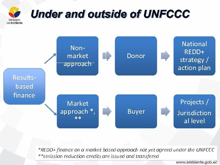 Under and outside of UNFCCC Nonmarket approach Resultsbased finance Market approach *, ** Donor