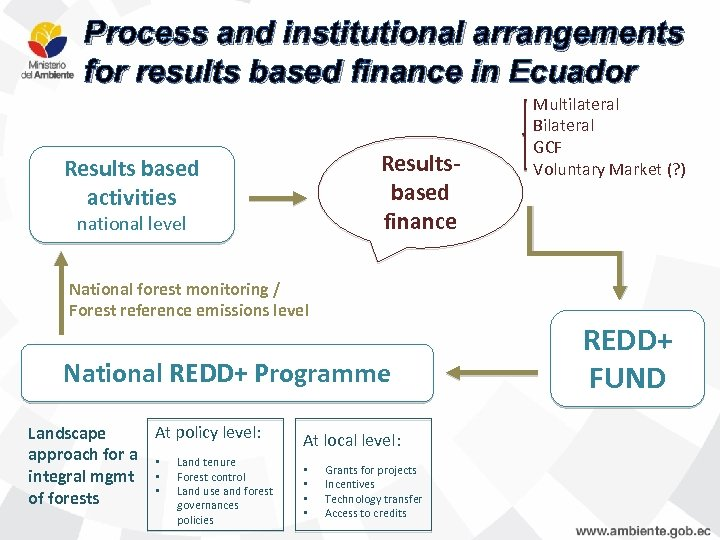 Process and institutional arrangements for results based finance in Ecuador Resultsbased finance Results based