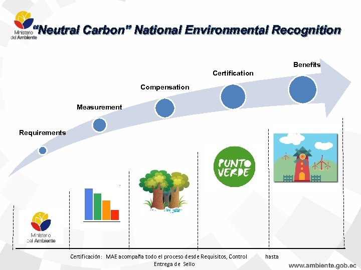 """Neutral Carbon"" National Environmental Recognition Benefits Certification Compensation Measurement Requirements Certificación: MAE acompaña todo"