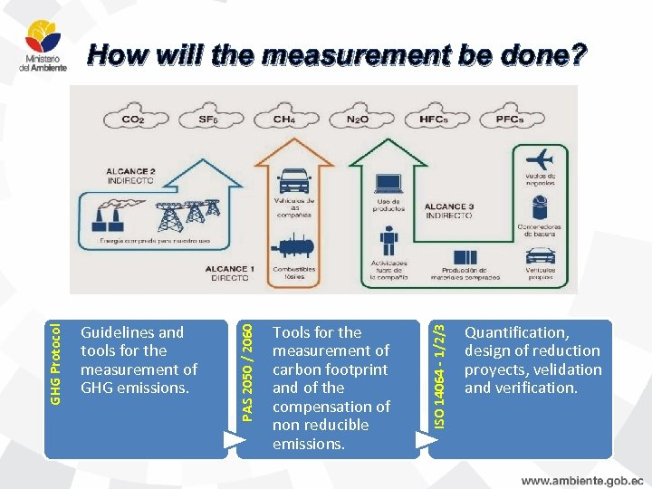 How will the measurement be done? Tools for the measurement of carbon footprint and