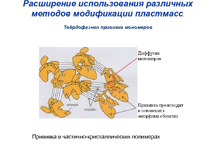 Расширение использования различных методов модификации пластмасс. Твёрдофазная прививка мономеров Прививка в частично-кристаллических полимерах