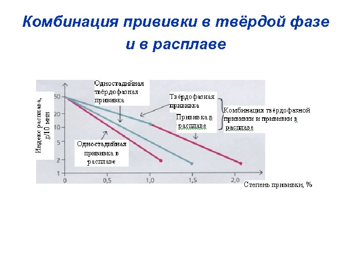 Комбинация прививки в твёрдой фазе и в расплаве