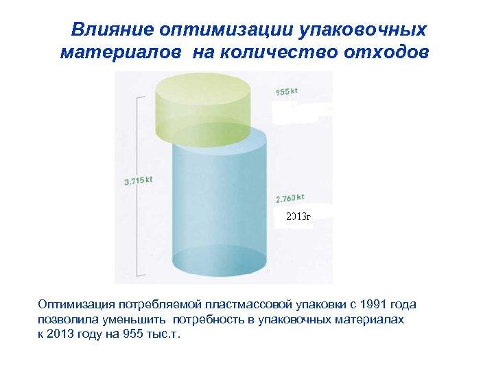 Влияние оптимизации упаковочных материалов на количество отходов Оптимизация потребляемой пластмассовой упаковки с 1991