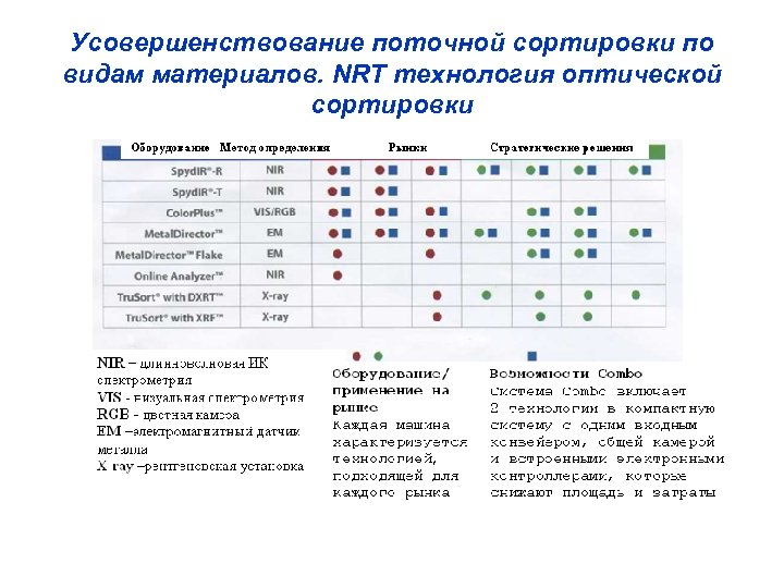 Усовершенствование поточной сортировки по видам материалов. NRT технология оптической сортировки