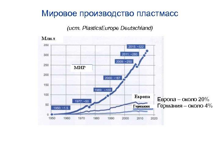 Мировое производство пластмасс (ист. Plastics. Europe Deutschland) Европа – около 20% Германия – около