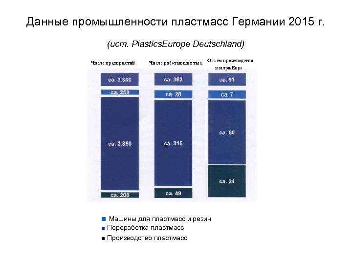 Данные промышленности пластмасс Германии 2015 г. (ист. Plastics. Europe Deutschland) Число предприятий Число работающих