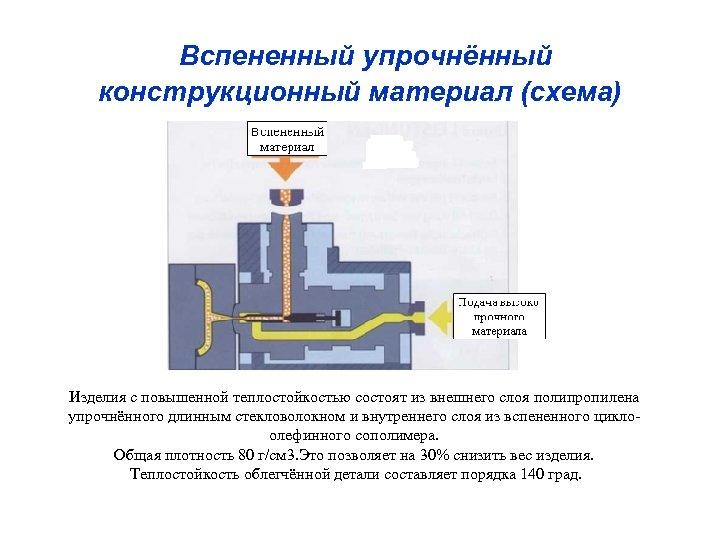 Вспененный упрочнённый конструкционный материал (схема) Изделия с повышенной теплостойкостью состоят из внешнего слоя полипропилена
