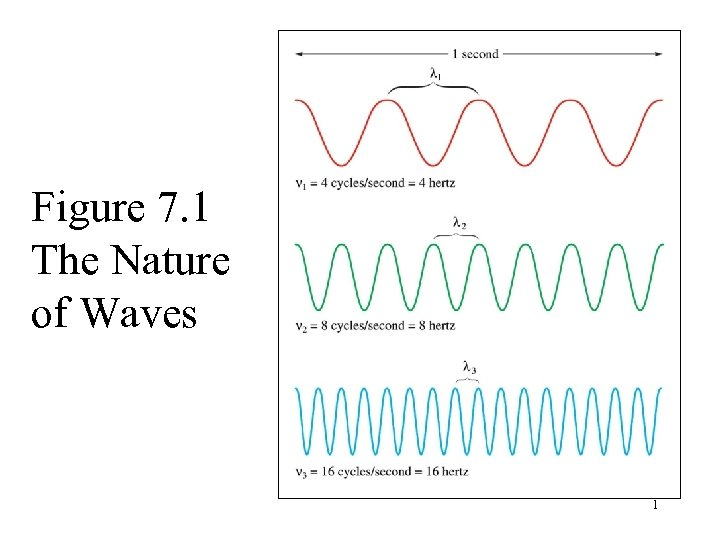 Figure 7. 1 The Nature of Waves 1