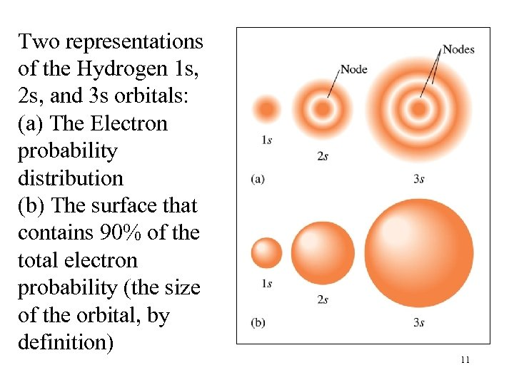 Two representations of the Hydrogen 1 s, 2 s, and 3 s orbitals: (a)