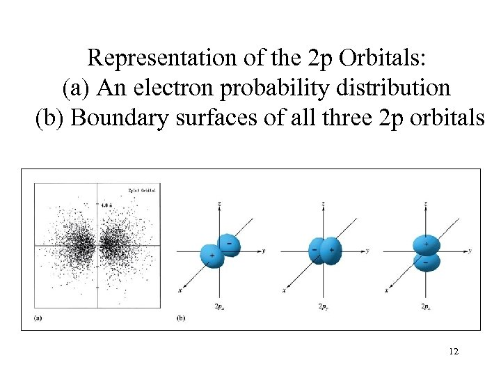 Representation of the 2 p Orbitals: (a) An electron probability distribution (b) Boundary surfaces