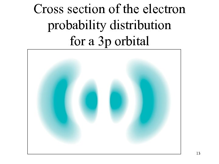 Cross section of the electron probability distribution for a 3 p orbital 13