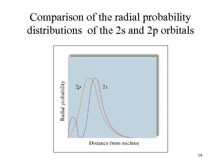 Comparison of the radial probability distributions of the 2 s and 2 p orbitals