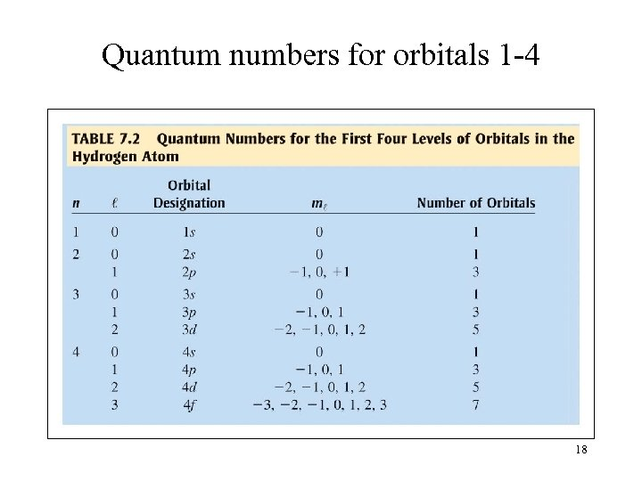 Quantum numbers for orbitals 1 -4 18