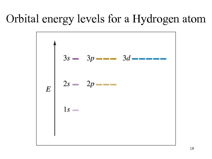Orbital energy levels for a Hydrogen atom 19
