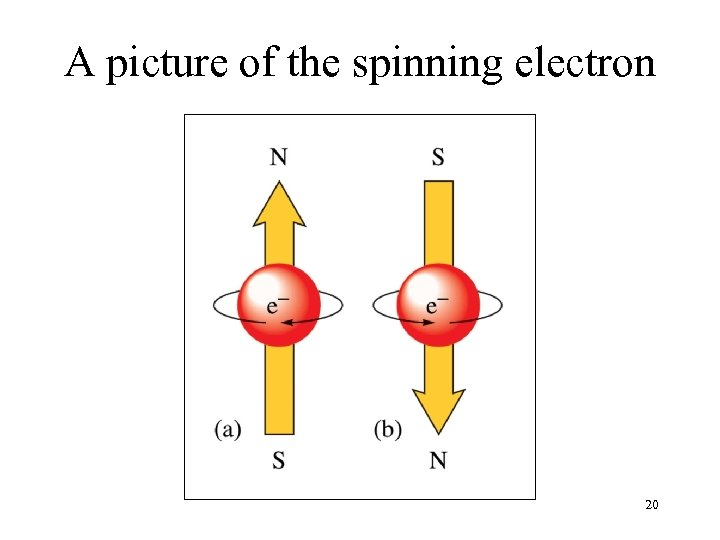 A picture of the spinning electron 20