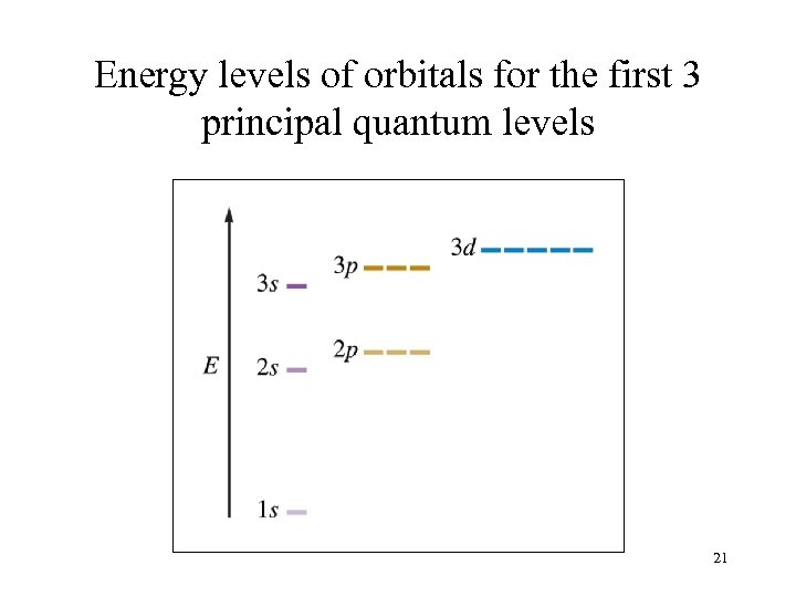 Energy levels of orbitals for the first 3 principal quantum levels 21