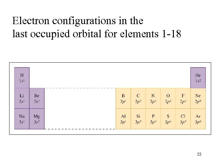 Electron configurations in the last occupied orbital for elements 1 -18 22