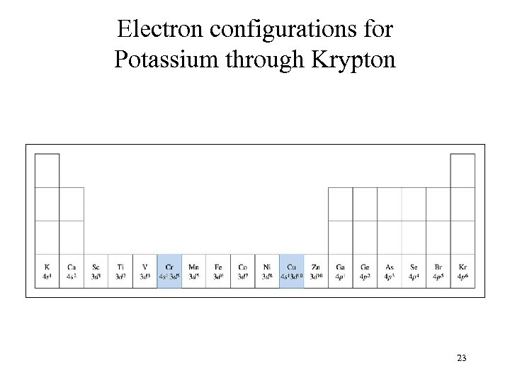 Electron configurations for Potassium through Krypton 23
