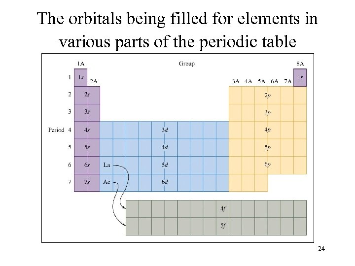 The orbitals being filled for elements in various parts of the periodic table 24