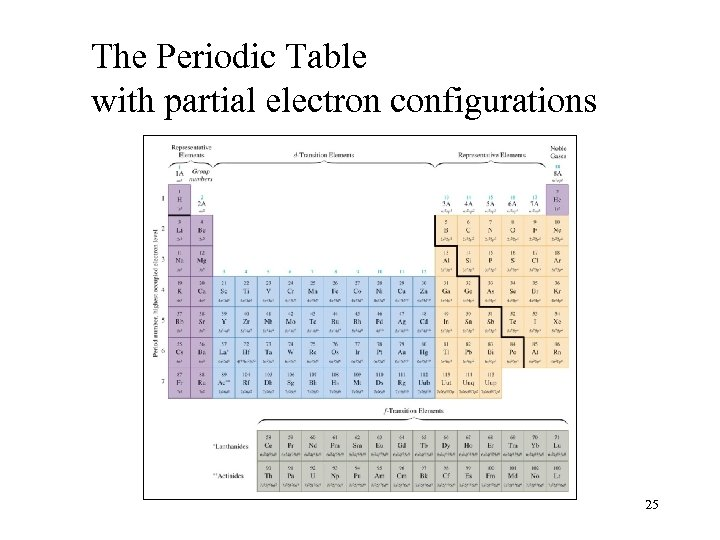 The Periodic Table with partial electron configurations 25