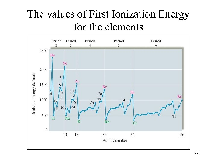 The values of First Ionization Energy for the elements 28