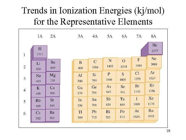 Trends in Ionization Energies (kj/mol) for the Representative Elements 29