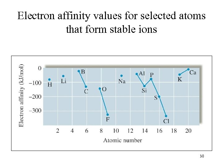 Electron affinity values for selected atoms that form stable ions 30