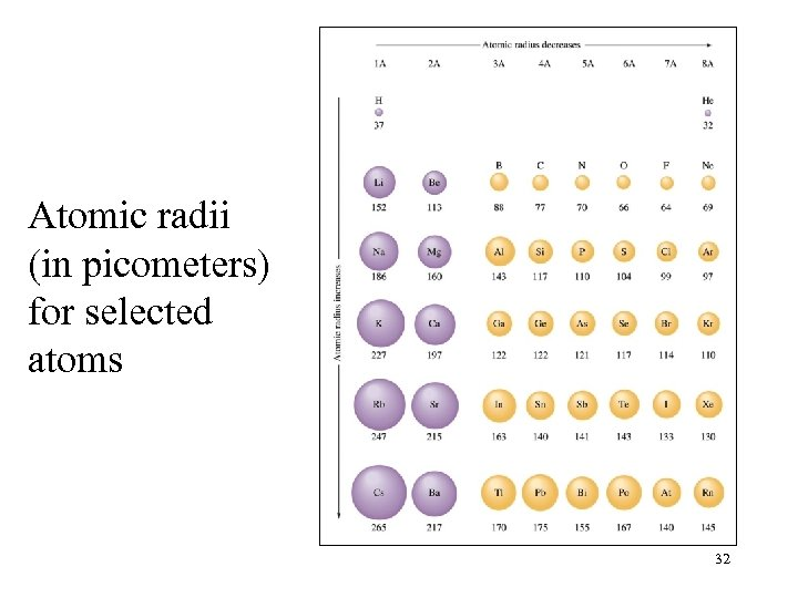 Atomic radii (in picometers) for selected atoms 32