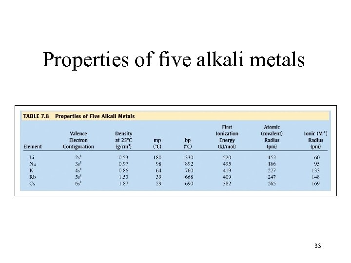Properties of five alkali metals 33