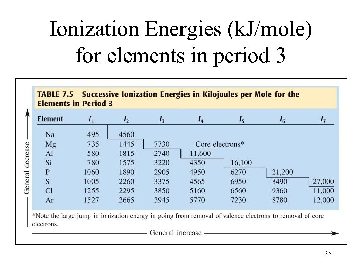 Ionization Energies (k. J/mole) for elements in period 3 35