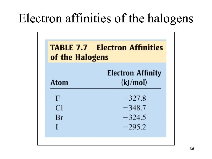 Electron affinities of the halogens 36