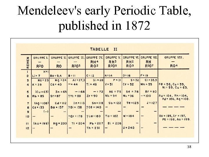Mendeleev's early Periodic Table, published in 1872 38